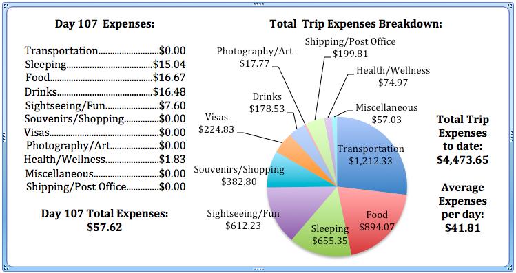 Day 107 Expenses.jpg