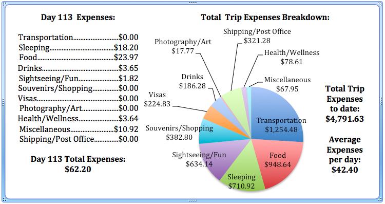 Day 113 Expenses.jpg