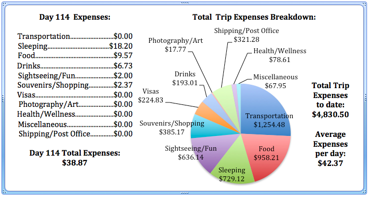 Day 114 Expenses.jpg