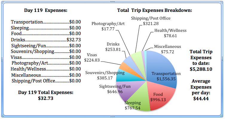 Day 119 Expenses.jpg