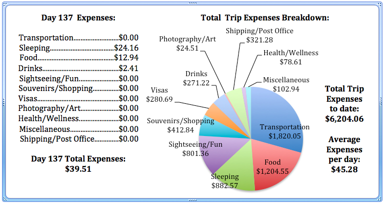 Day 137 Expenses.jpg