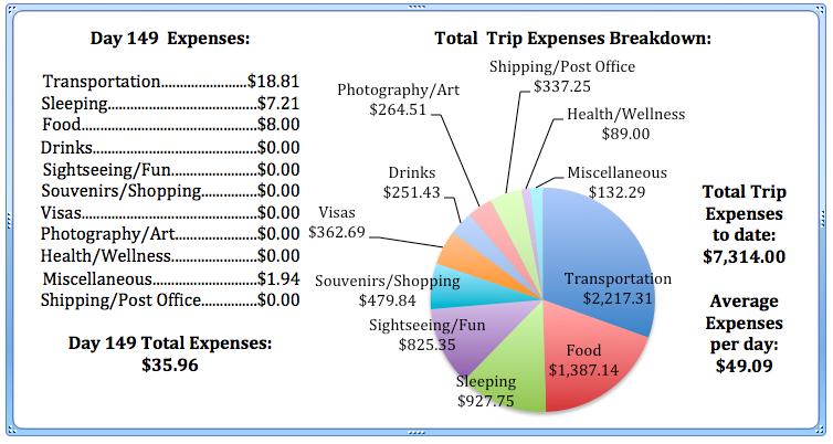 Day 149 Expenses.jpg