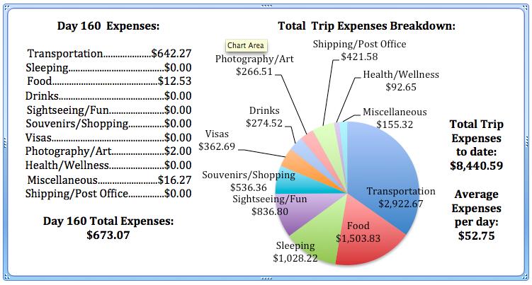 Day 160 Expenses.jpg