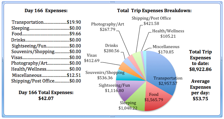 Day 166 Expenses.jpg