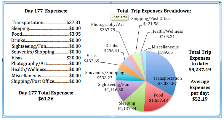 Day 177 Expenses.jpg