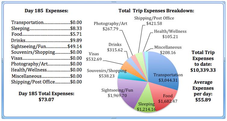 Day 185 Expenses.jpg
