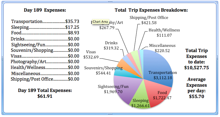 Day 189 Expenses.jpg