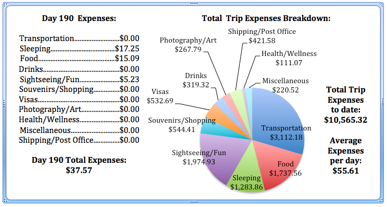 Day 190 Expenses.jpg