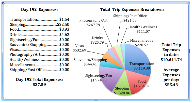 Day 192 Expenses.jpg