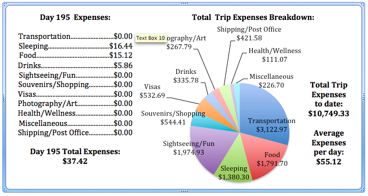 Day 195 Expenses.jpg