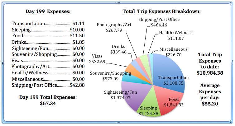 Day 199 Expenses.jpg