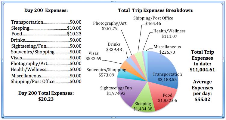 Day 200 Expenses .jpg