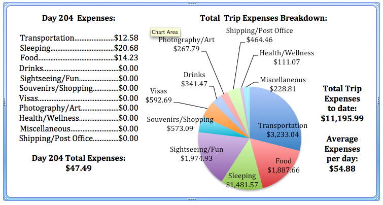Day 204 Expenses.jpg