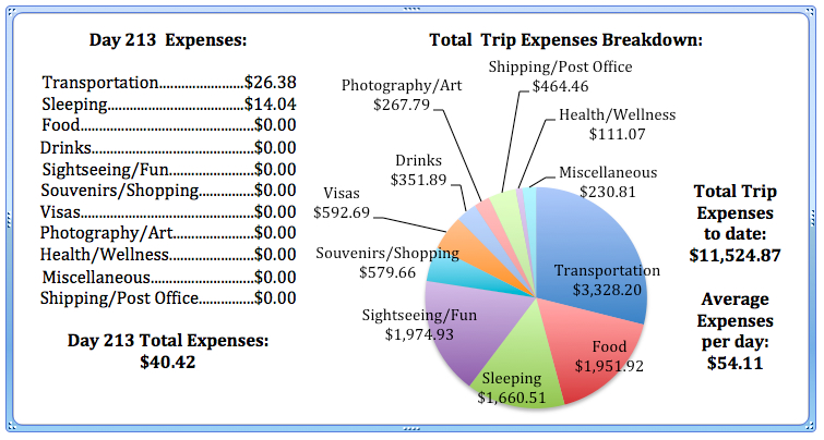 Day 213 Expenses.jpg