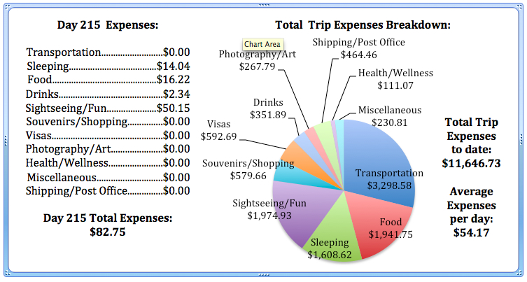 Day 215 Expenses.jpg