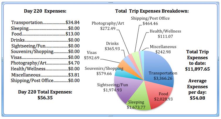 Day 220 Expenses .jpg