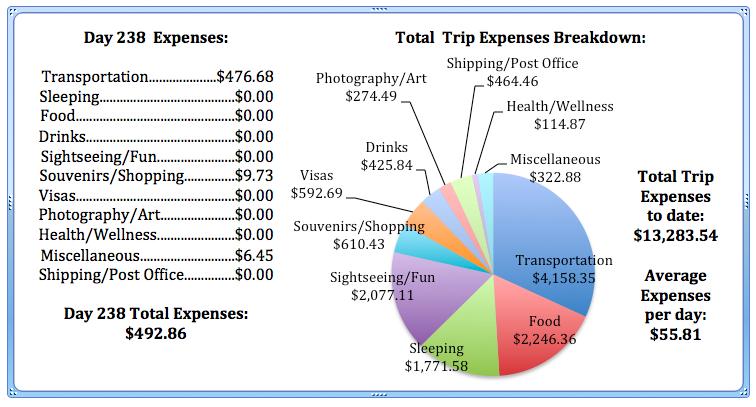 Day 238 Expenses.jpg