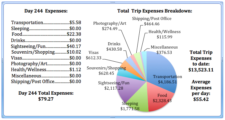 Day 244 Expenses.jpg