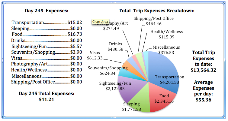 Day 245 Expenses.jpg