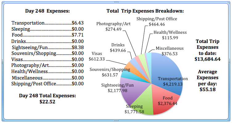 Day 248 Expenses.jpg