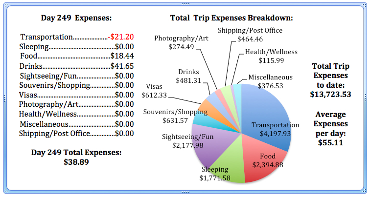 Day 249 Expenses.jpg