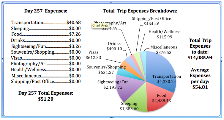 Day 257 Expenses.jpg