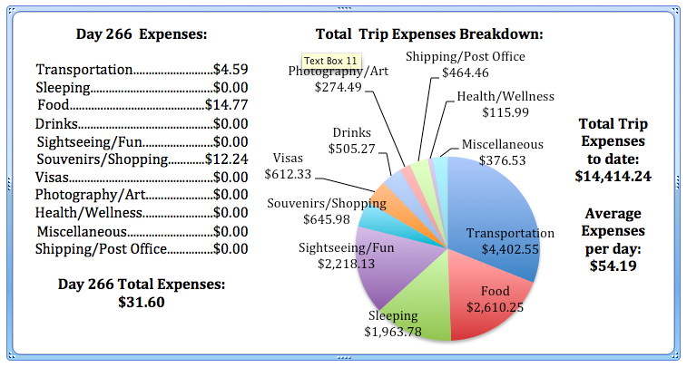 Day 266 Expenses.jpg
