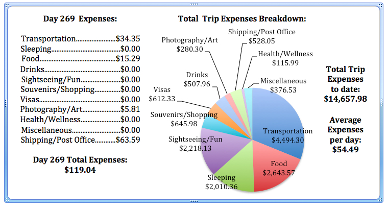 Day 269 Expenses .jpg