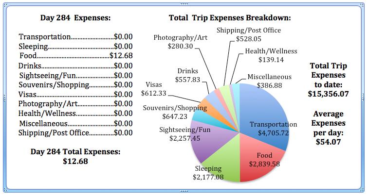 Day 284 Expenses.jpg
