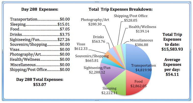 Day 288 Expenses.jpg