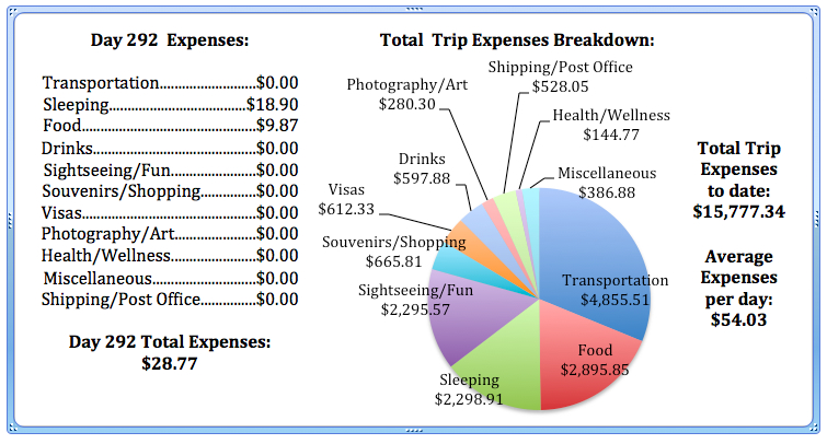 Day 292 Expenses.jpg