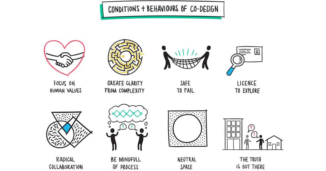 Conditions & Behaviours of Co-Design illustration