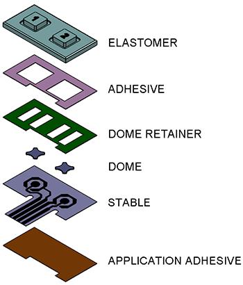 Xymox-Keypad Chart