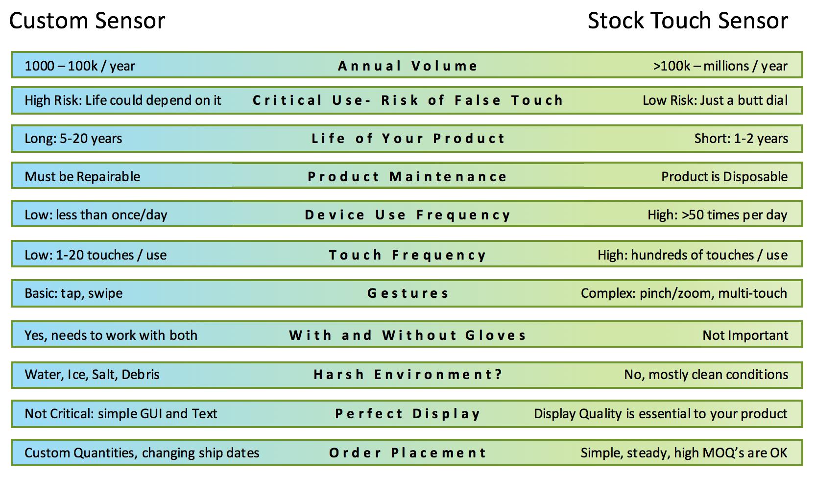 Custom or Stock.png