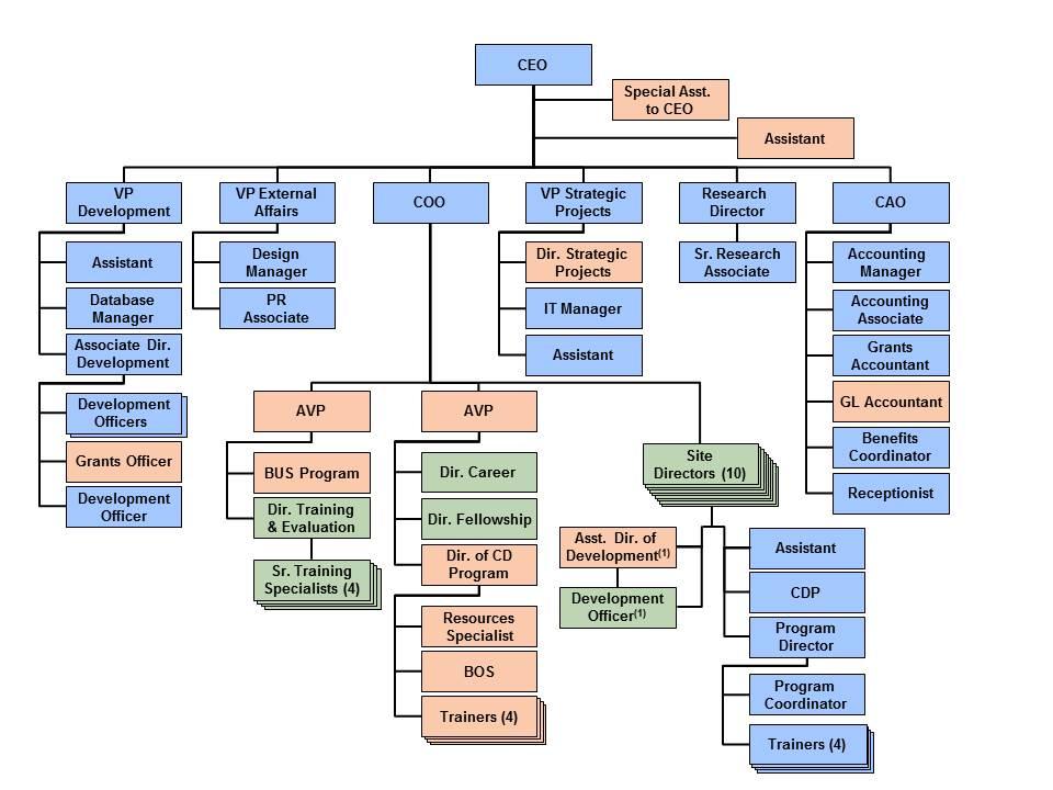 Org chart 24Mar14-001