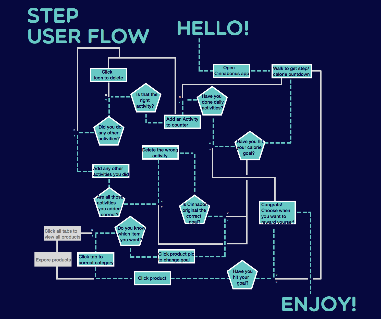 FINAL_userflow_step.png