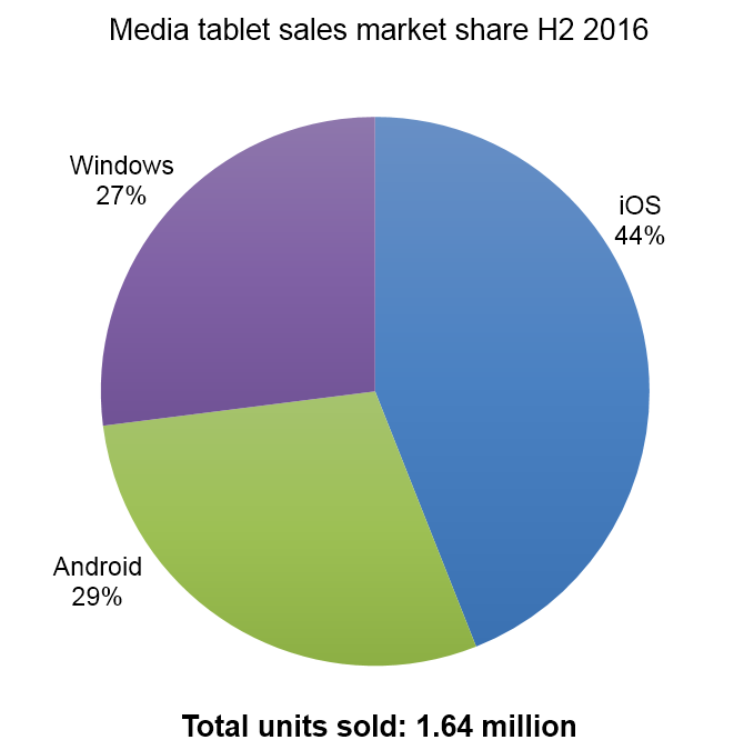 Media tablet sales.png