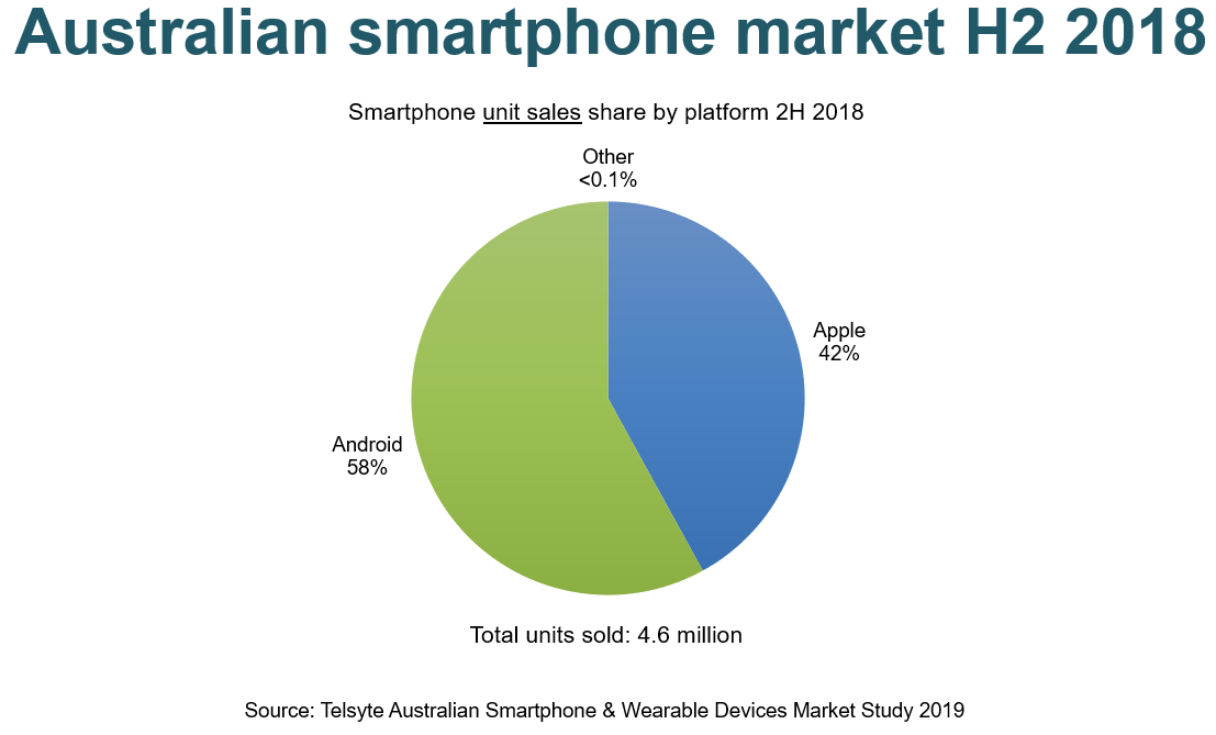 iPhone sales slow as cost of smartphones start to bite — Telsyte