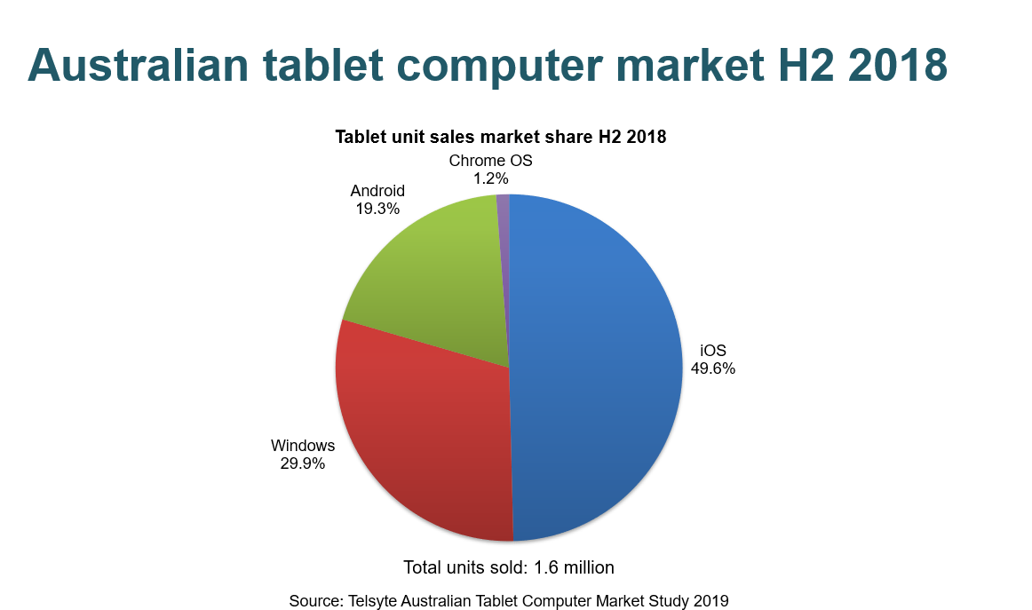 Chart for tablet 2019 press release.PNG