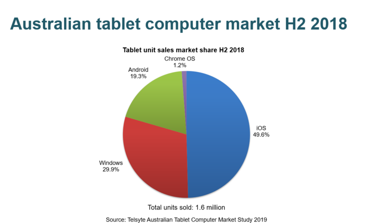 Australian Tablet sales flat as replacement cycles grow beyond 3