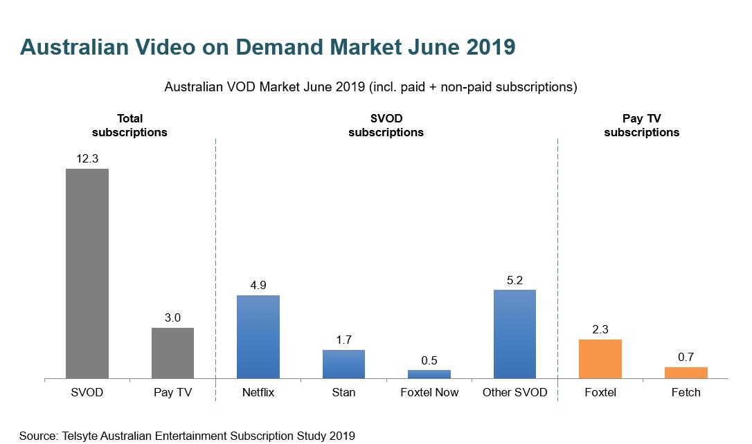 Entertainment Subscription Study 2019.PNG