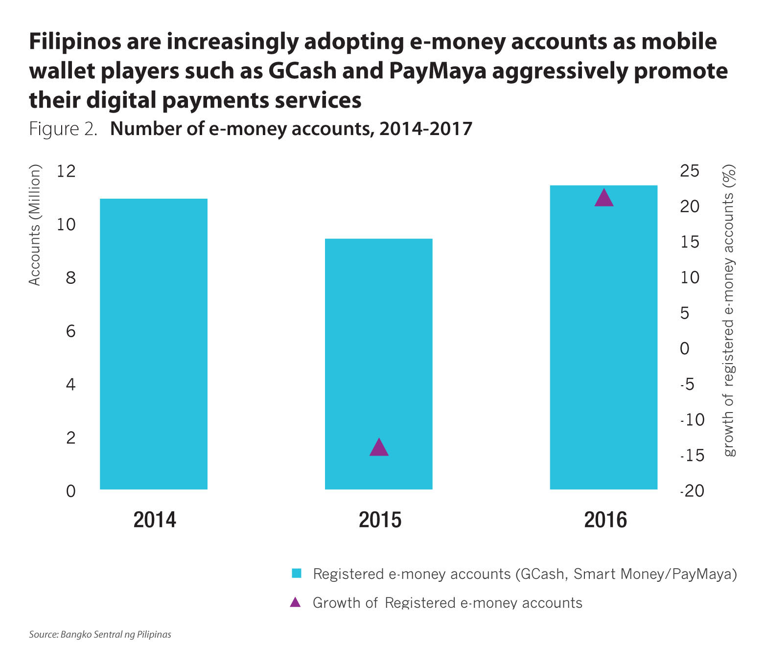 The-long-road-ahead-in-digitising-the-payments-space-in-the-Philippines-chart-2.jpg