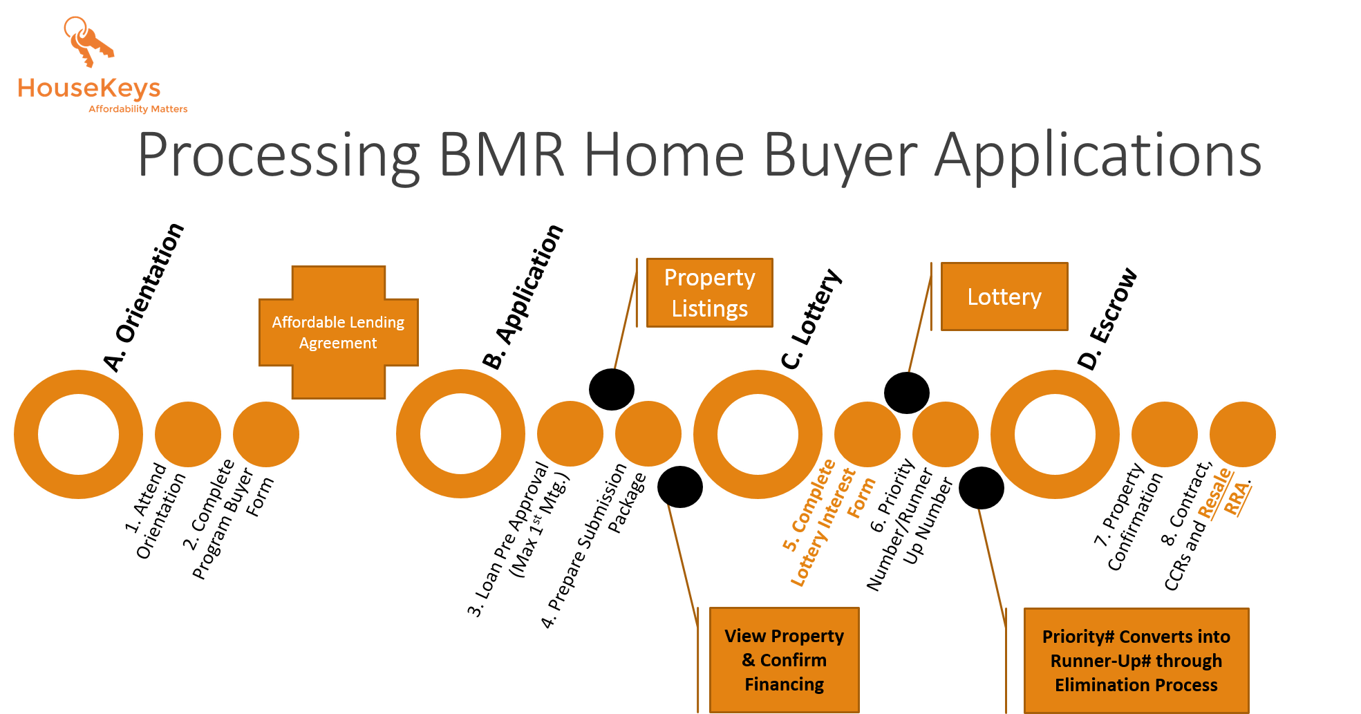 HouseKeys Homebuyer Process (DRAFT)