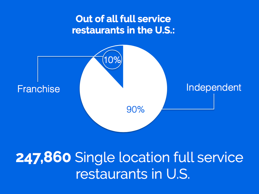 90% of restaurants are independently owned
