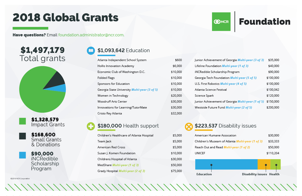 020819_CMPA_NCR_Foundation_Infographic_FNL.jpg