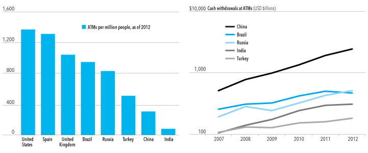 ATMs per million people as of 2012 and the ATM Industry Growth Rates