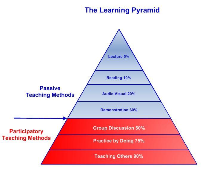 Learning Pyramid.jpg
