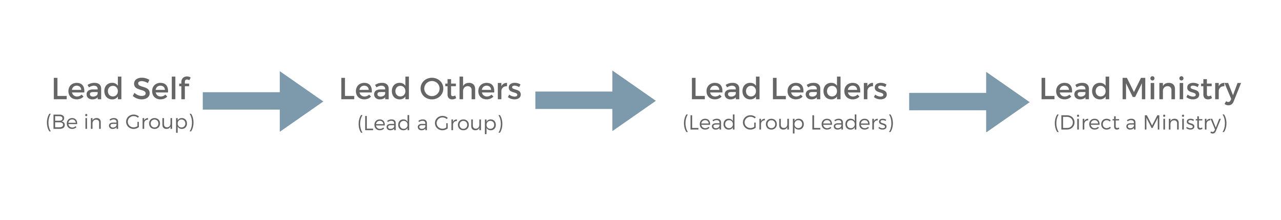 Leadership Pipeline.jpg