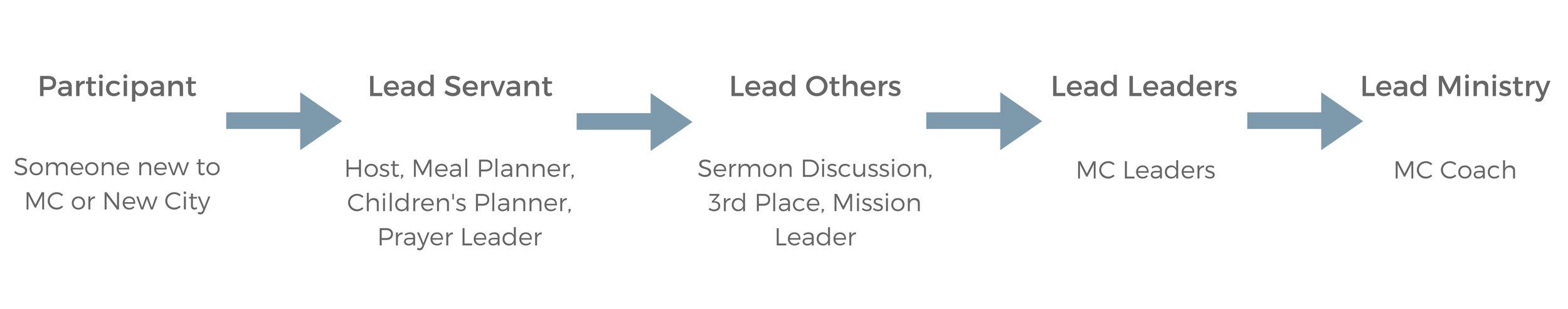 MC Leadership Pipeline.jpg
