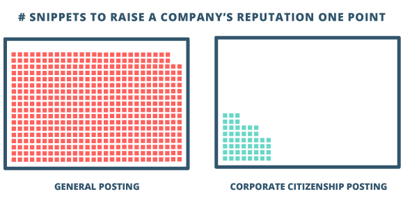 "In a 2015 study supported by IBM, the US Chamber of Commerce Foundation, found that raising a company's reputation 1 point required 500 general social media snippets  or  only 50 corporate citizenship snippets (in an 18 day period). (1)   (1) Bowdish, Lawrence and Diane Melley. ""The Sentiment of Corporate Citizenship.""Connect the Dots: How Businesses Solve Global Challenges Locally"". United States Chamber of Commerce Foundation, Washington, D.C. October 5-7, 2015. Conference Presentation."